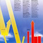 Grafico della condotta dell'energia solare  (da Il Tempo: come da nota 7)