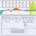 Fg. 1. Grafico dell'andamento termico verificatosi in Europa centro-meridionale negli ultimi 12.000 anni (da un'opera di E. Anati) e, sotto, grafico della piovosità negli ultimi 10.000 anni evidenziato dalle variazioni di livello del lago di Ginevra (da Leone Fasani in Il Veneto nell'antichità).